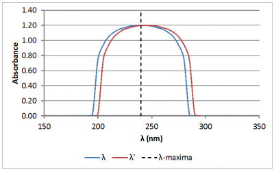 Absorbance graph