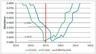 Absorbance graph 4