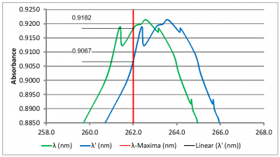 Absorbance graph 5