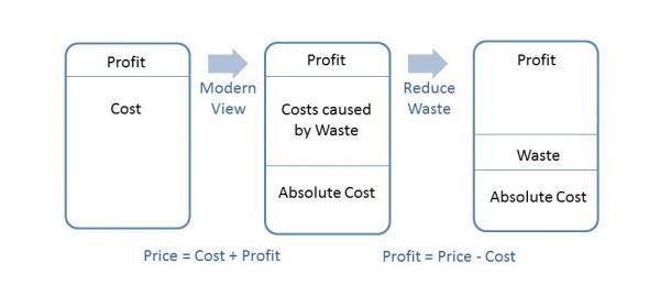 Diagram of what reduced waste can mean to an organization's bottom line